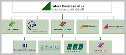 Future Business KGaA