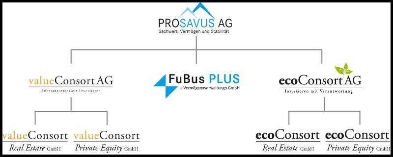 Prosavus AG
