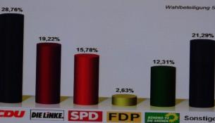 Wahl 2014 Europawahlergebnis