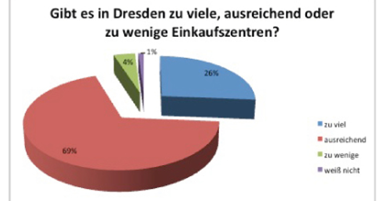 Umfrage Einkaufszentren TUD