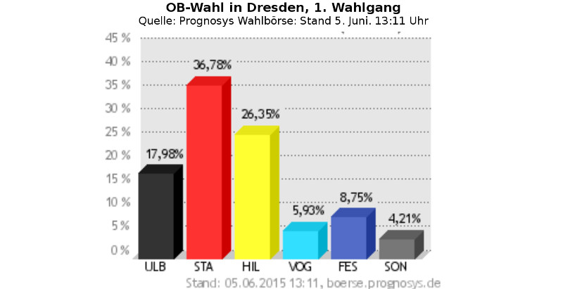 wahlboerse prognosys 0506