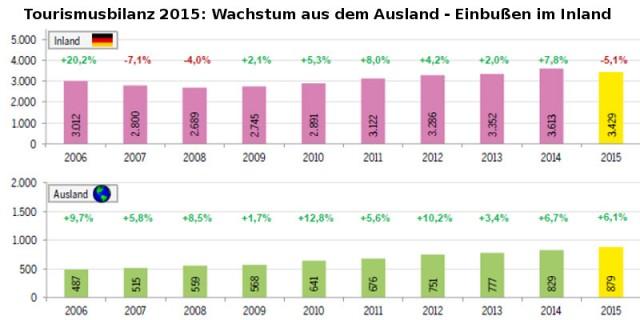 tourismusbilanz 2015