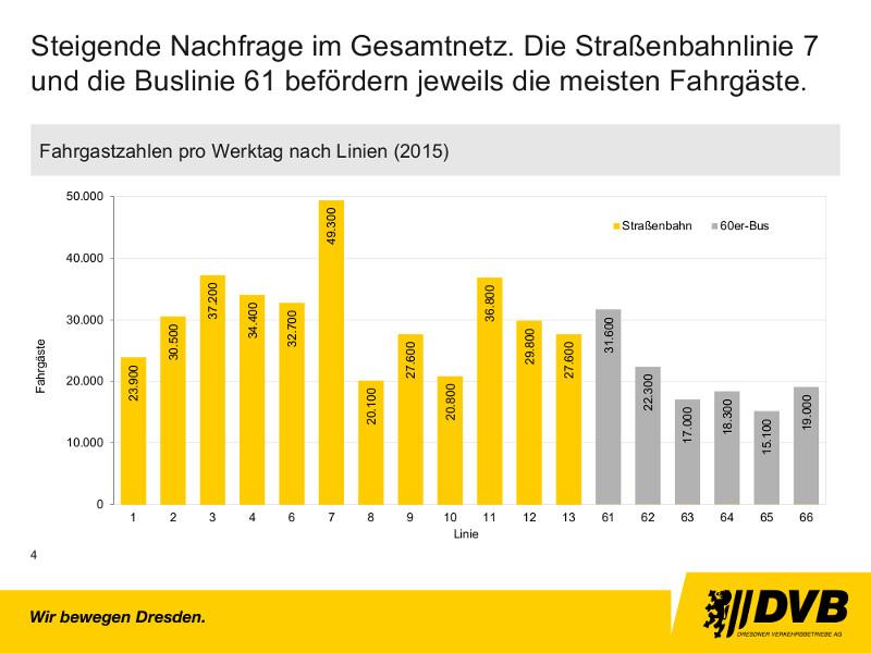 Fahrgastzahlen nach Linien 2015