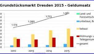 grundstuecksmarkt umsatz 2015
