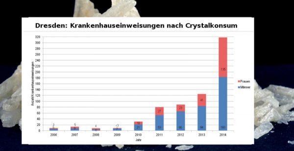 Suchtbericht 2016 Crystal krankenhaus