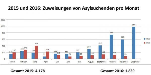 asyl zuweisungen 2015 2016
