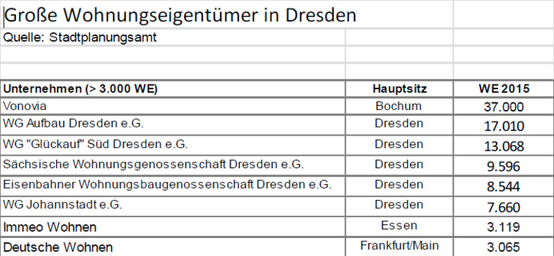 Wohnungseigentümer Gesellschaften Dresden
